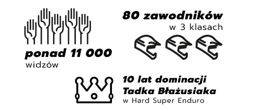 MŚ Super Enduro (pożegnanie Tadka Błażusiaka)